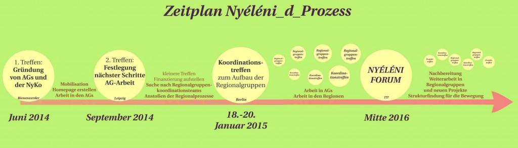 zeitplan_nyeleni_d_prozess