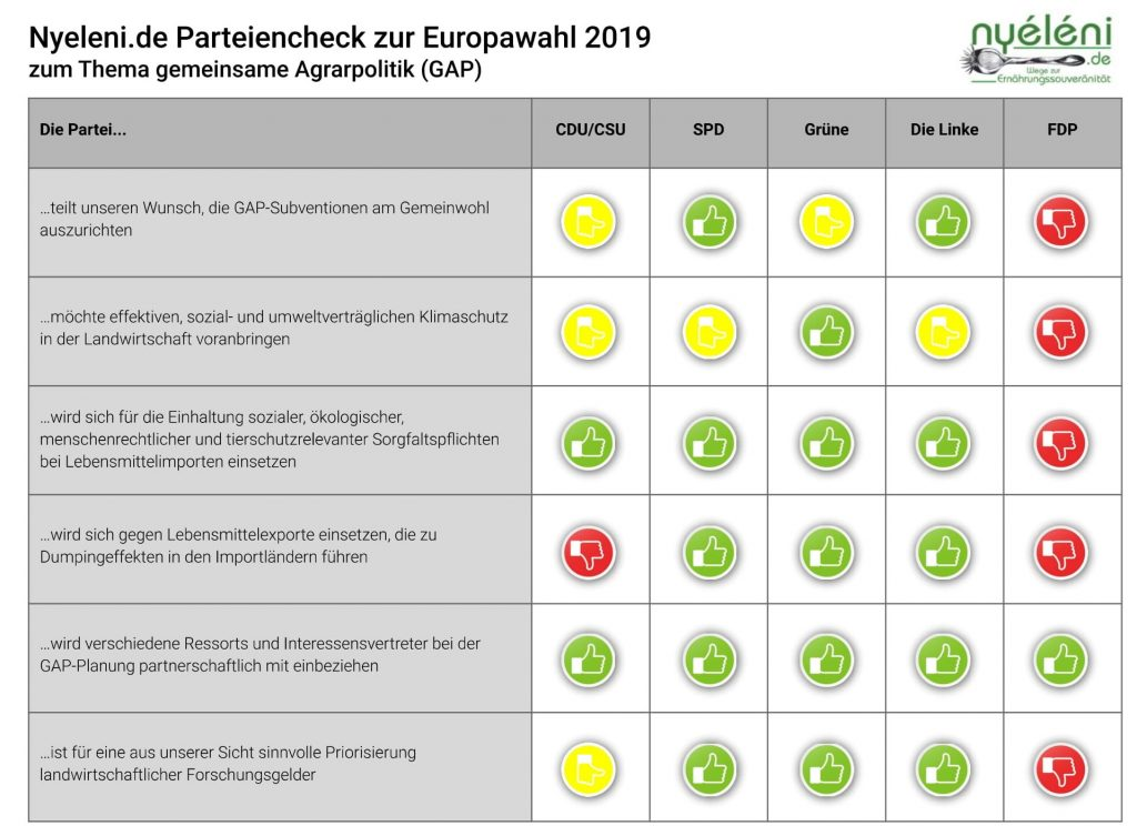 Parteiencheck Europawahl 2019